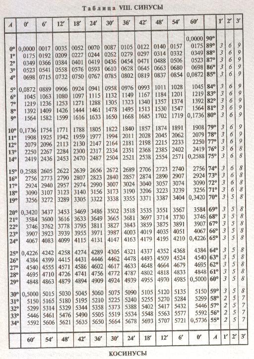 Книга таблица брадиса